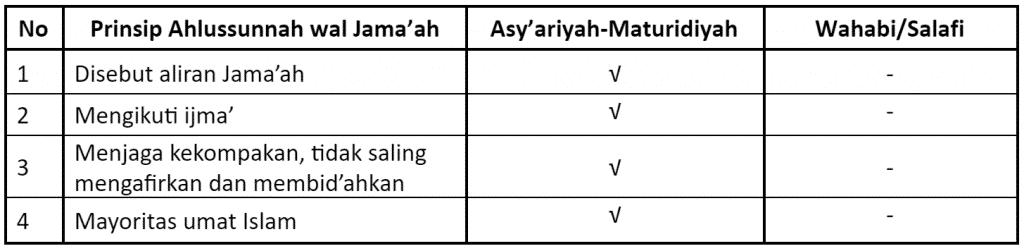 Ahlussunah wal Jama'ah